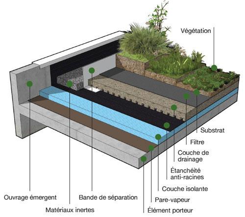 étanchéité des terrasses jardins : améliorer l'aspect des ...